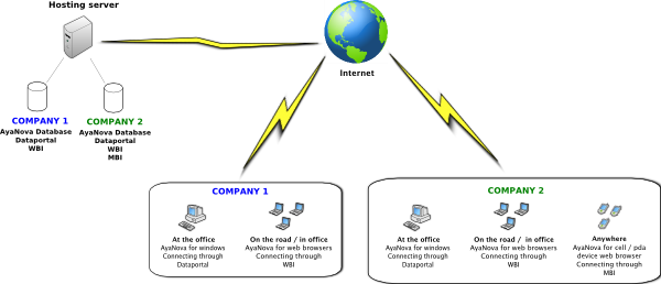 AyaNova hosted configuration example image